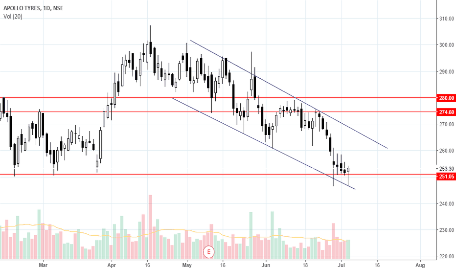 APOLLOTYRE: Long for 270-280, SL below days low