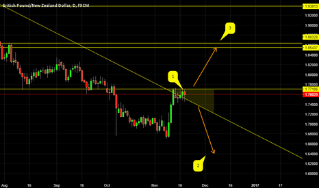 GBPNZD: GBPNZD AND TWO OUTCOMES