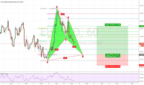 EURNZD: EURNZD H1 Possible Bullish BAT PATTERN