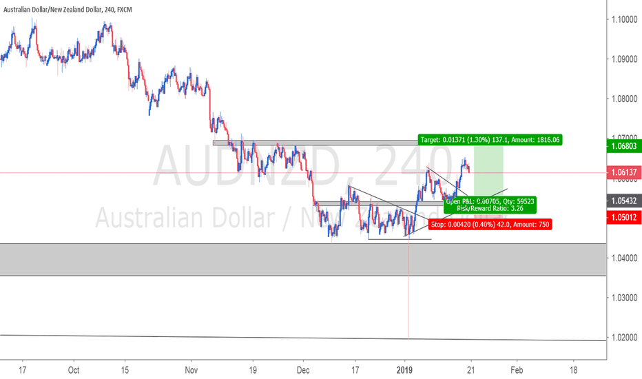AUDNZD: AUDNZD - Potential LONG opportunity