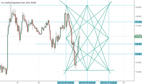 USDJPY: Star of david copmleted