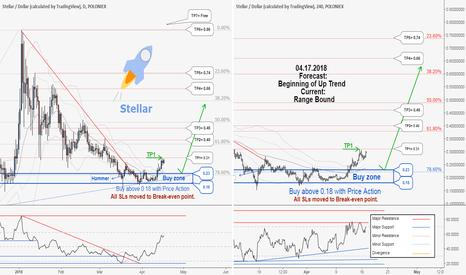 STRUSD: STRUSD , weekly update:Total profit 55998744 in 30 days.!