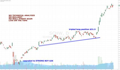 SCHW: Best Brokerage Stocks to Invest in STRONG BUY