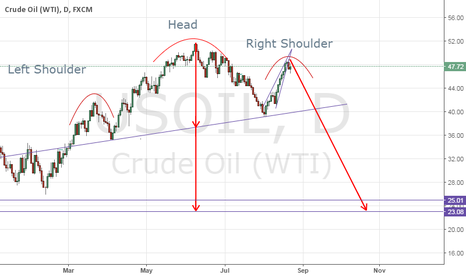 USOIL: OIL MARKET IS SCREWED WITH A CAPITAL S