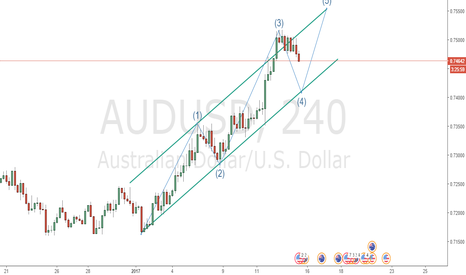 AUDUSD: Possible 5 waves of AUDUSD in 4 hour time frame