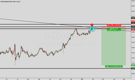 NZDJPY: NZDJPY OUTLOOK