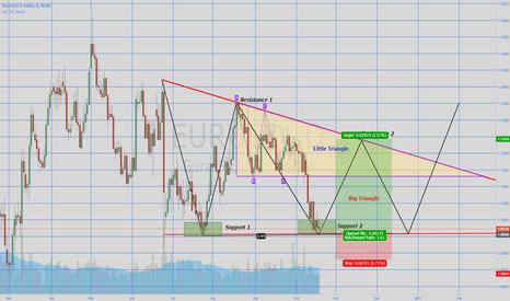 EURUSD: EurUsd Triangle Pattern