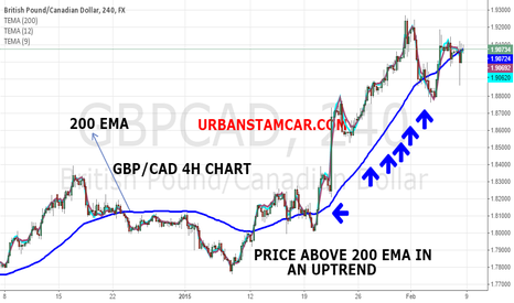 GBPCAD: GBPCAD 4H CHART MY 200 EMA STRATEGY