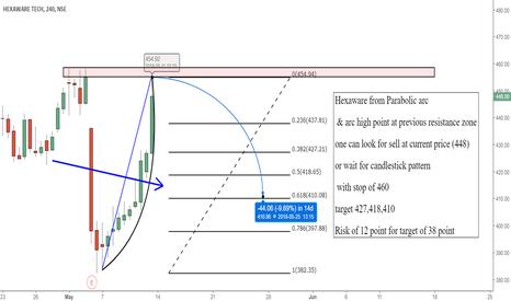 HEXAWARE: HEXAWARE trade in  Parabolic arc