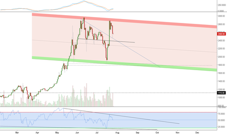 BTCUSD: Bitcoin forming channel. Short opportunity approaching.