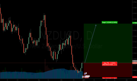 NZDUSD: Not too late to go long
