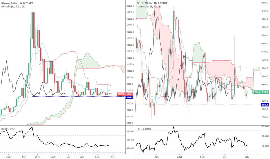 BTCUSD: BTC/USD : la prochaine impulsion -une (simple) question de temps