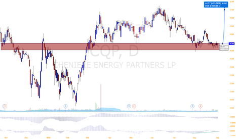 CQP: CQP double bottom ahead of 3Q earnings