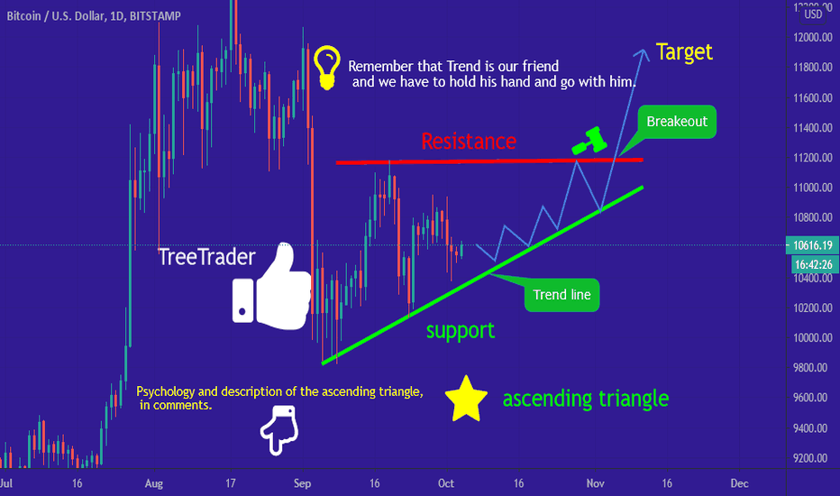 btc tradingview analysis