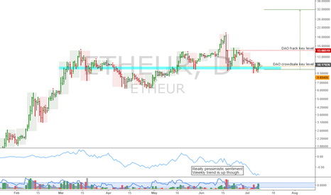 ETHEUR: ETHEUR: Update - Big potential upside