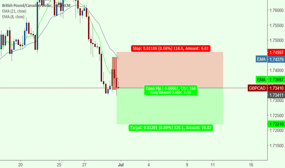 GBPCAD: revers candle