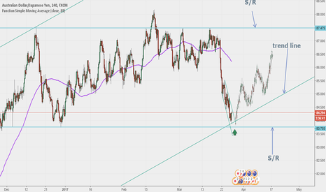 AUDJPY: Loking for a confirmation to Buy