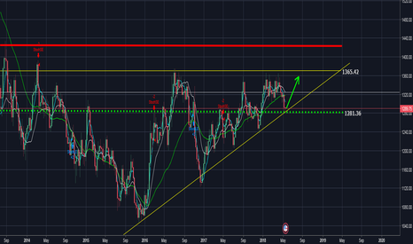 XAUUSD: XAUUSD LONG OPPORTUNITY FOR 5-8 Weeks Period