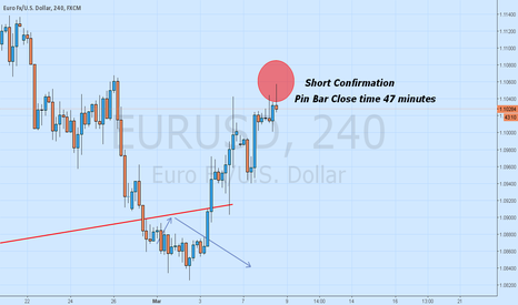 EURUSD: Short This Sucka down