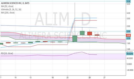 ALIM: Alim daily chart
