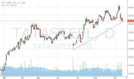 TATASTEEL: Charts