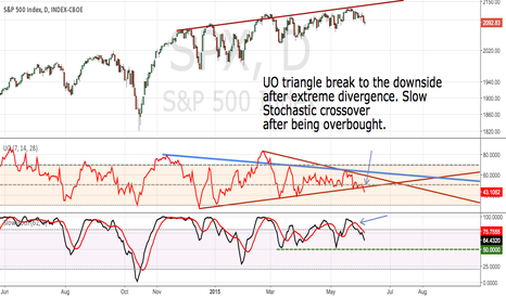 SPX: SPX Has a downside bias