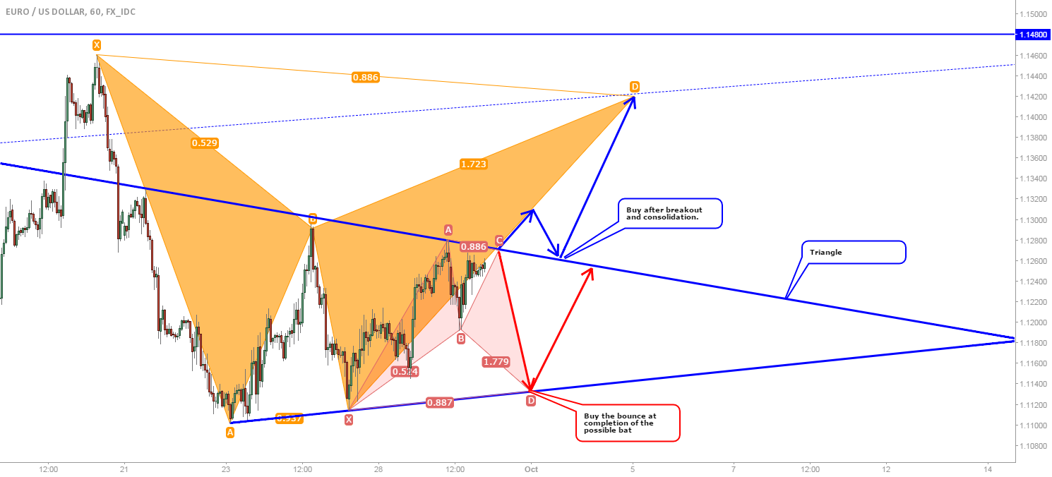 EUR/USD: Possible entry levels for a long trade