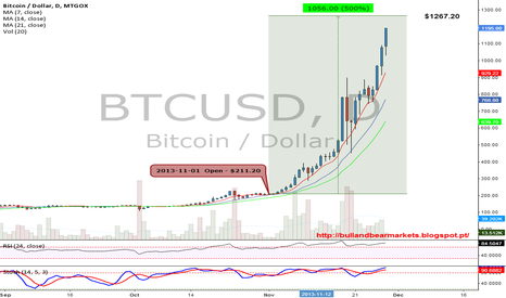 BTCUSD: Bitcoin value close to 500% in November