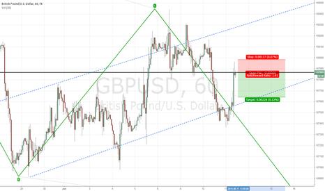 GBPUSD: gbpusd aggressive short