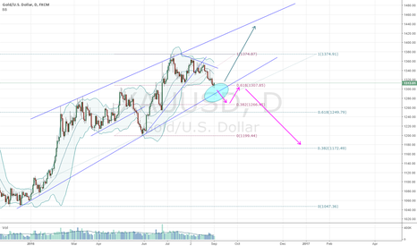 XAUUSD: gold at crucial price level for further direction