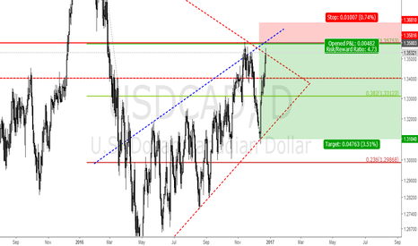 USDCAD: USDCAD SHORT FROM1.3580
