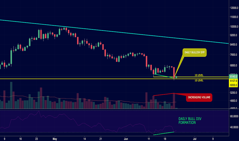 BTCUSD: Being very cautious on this $ 6,000 breakout