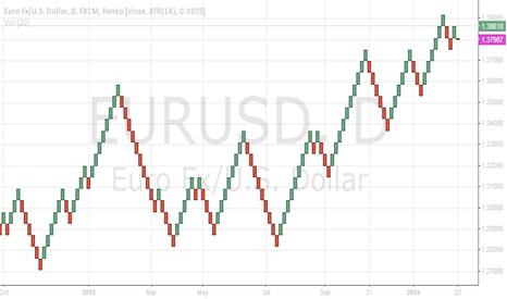 EURUSD: Daily Renko Trend - Up