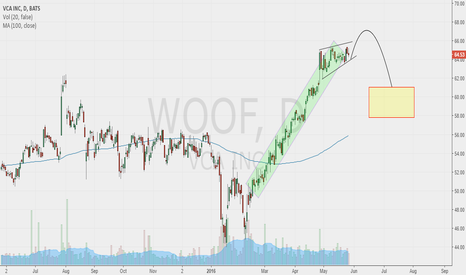 WOOF: In my watch list