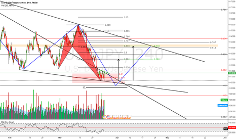 USDJPY: LONG CHANNEL