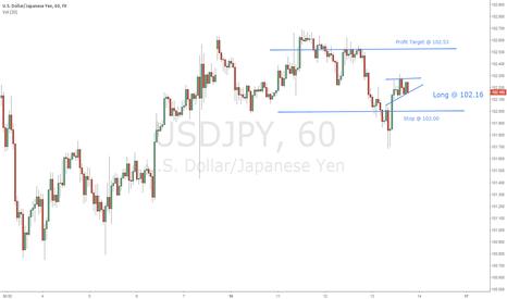 USDJPY: NICE INTRADAY SET-UP FOR USD/JPY