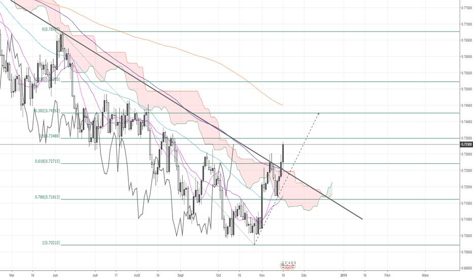 AUDUSD: AUD/USD, prévision pour la semaine prochaine