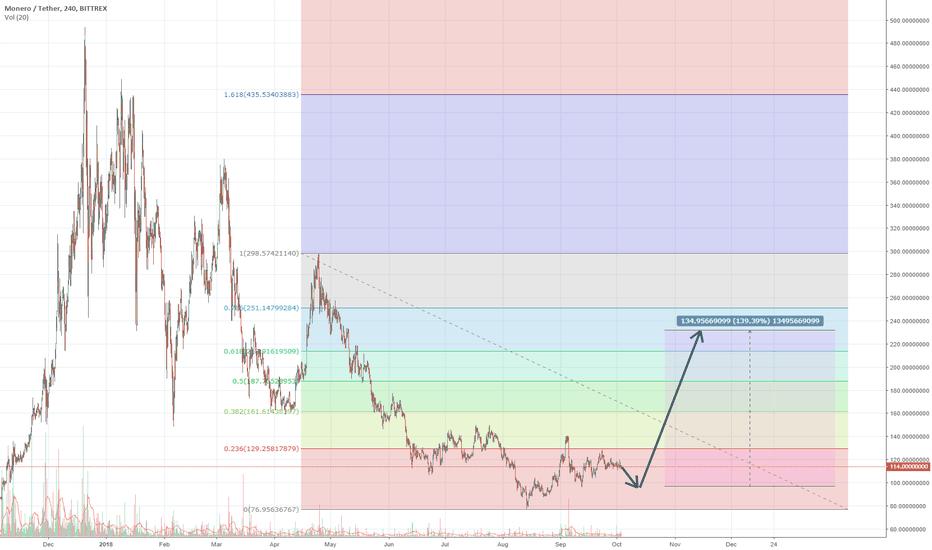 XMRUSDT: Monero is Going to $230. XMRUSD +140%