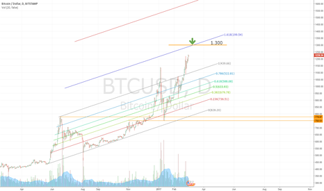 BTCUSD: BTCUSD - waiting for 1.300