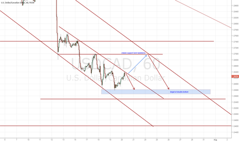 USDCAD: USDCAD short term