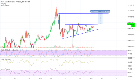 BATBTC: sur le point de sortir d'un triangle ascendant