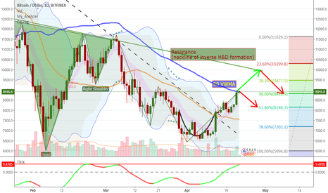 BTCUSD: Is Bitcoin's bullish run unstoppable?