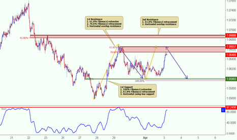 AUDNZD: AUDNZD approaching its resistance, potential reversal!