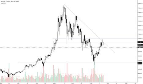 BTCUSD: BTC didn't break this major trendline