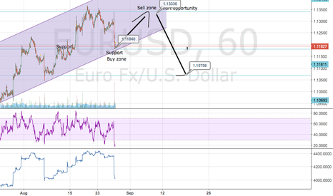 EURUSD: Short opportunity on EUR/USD