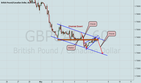 GBPCAD: GbpCad ready to go Down!