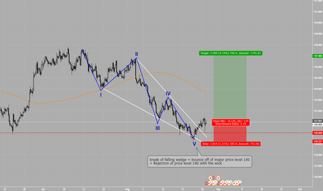 GBPJPY: GBPJPY BUY, Elliot wave and retests