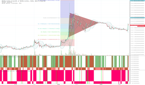 BCCBTC: Despertó Bitcoincash