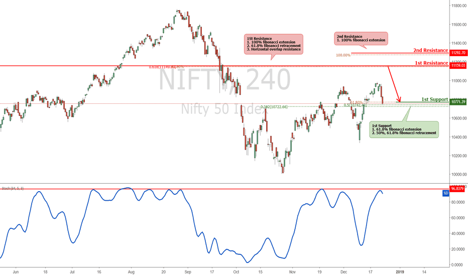NIFTY: NIFTY Approaching Resistance, Potential Drop!