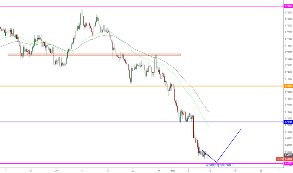 EURNZD: EURNZD, Buy countertrend on H4: Pullback !